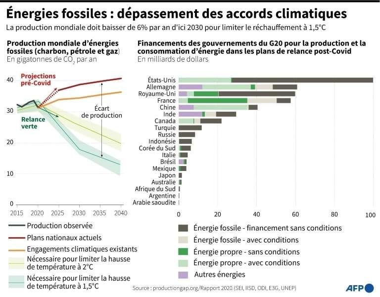 Énergies fossiles : dépassement des accords climatiques. © Gillian Handyside, AFP