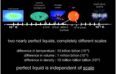 Cliquer pour agrandir. Gaz d'atomes ultra-froids et plasma de quarks-gluons semblent séparés par de trop grandes différences d'échelles en température, volume et densité pour obéir à des lois identiques. C'est pourtant le cas ! Peter Steinberg, Brookhaven National Laboratory