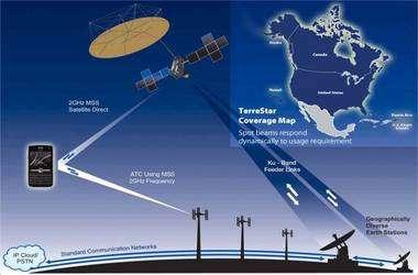 Le terminal peut communiquer sur la bande S de 2 GHz (MSS 2GHz) directement avec le satellite ou bien par l'intermédiaire de stations terrestres (Earth stations) qui, elles utilisent la bande Ku. En médaillon, la couverture du service. © TerreStar