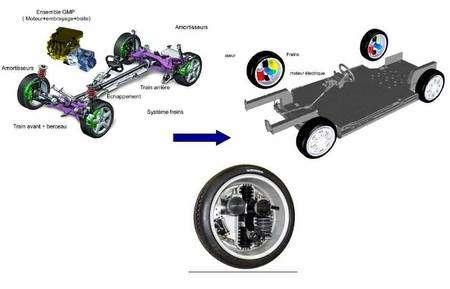 Cliquer sur l'image pour l'agrandir. Le projet Forewheel, lancé par Michelin, Heuliez, le CEA (Commissariat à l'énergie atomique), l'ENSMA (Ecole nationale supérieure de mécanique et d'aérotechnique) et Orange. Il présente une série de concepts pour la réalisation d'un véhicule électrique dont l'architecture diffère complètement d'un modèle à moteur thermique (représenté ici à gauche). Le projet reprend notamment l'idée des moteurs électriques installés dans chacune des quatre roues. © Ademe