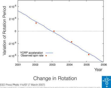 Accélération de la rotation de 2000 PH5 en raison de l'Effet Yarkovsky ( Crédit :ESO).