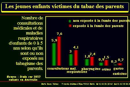 Le tabagisme passif fait partie des dangers de la cigarette. Ici, une comparaison des pathologies d'enfants selon que leurs parents sont fumeurs ou non. © Tabac.net