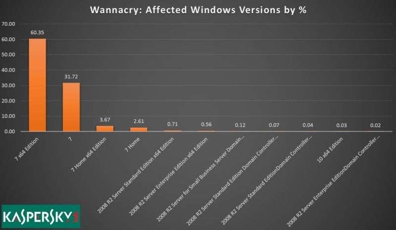 Selon les chiffres récoltés par Kaspersky Lab, Windows 7 est très largement la principale victime du rançongiciel WannaCry. © Kaspersky Lab