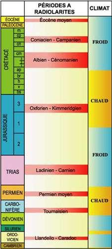 La sédimentation siliceuse s'est effectuée à certaines époques particulières.