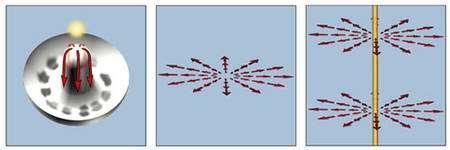 Lorsque l'orientation interne des champs de Brout-Englert-Higgs forme ces hérissons dans l'espace le long d'une courbe, il se crée une zone où le champ de Higgs est nul mais où l'énergie du vide est importante. Le filament d'énergie ultra dense obtenu est un exemple de défaut topologique appelé une « corde cosmique ». Celle-ci est relativement stable et peut s'étendre sur des millions d'années-lumière. © Alejandro Gangui