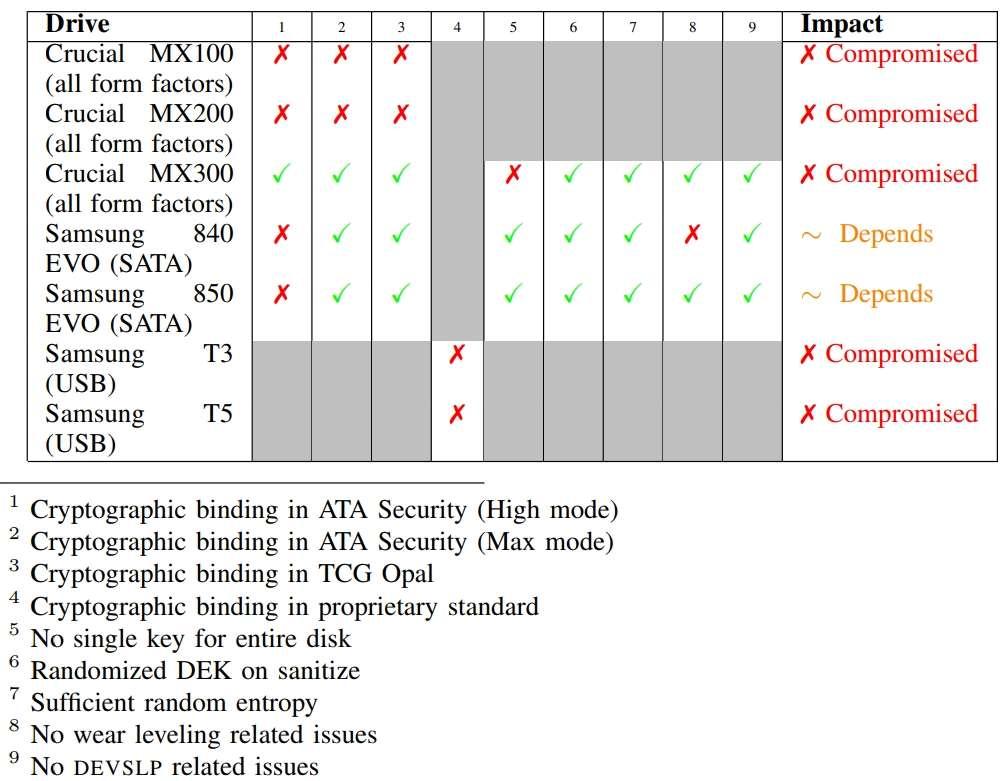Les chercheurs en sécurité, Meijer et van Gastel, ont expliqué qu'ils n'avaient testé leurs découvertes que sur les disques SSD externes Samsung T3 et T5. Ils ont aussi analysé le comportement des Crucial MX100, MX200 et MX300. Enfin, les Samsung 840 EVO et 850 EVO sont aussi concernés. © Radboud University