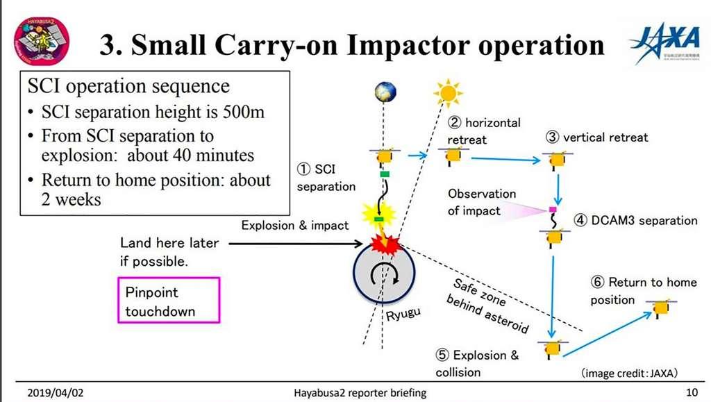 Le scénario de la manœuvre du 5 avril qui prévoit le lancement d'un projectile pour former un cratère de deux à dix mètres de diamètre sur la surface de l'astéroïde Ryugu. © Jaxa