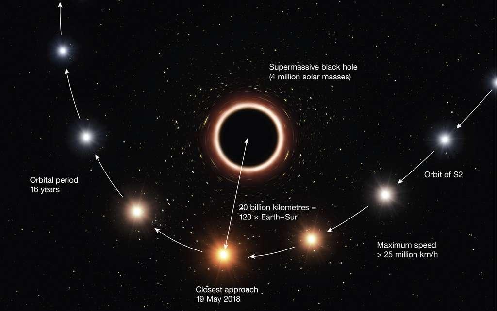 L'orbite elliptique de l'étoile S0-2 autour du trou noir supermassif au centre de la Voile lactée. © ESO, M. Kornmesser