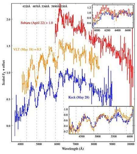 Spectres obtenus au foyer des télescopes Subaru (22 avril), VLT (18 mai) et Keck (28 mai) de SCP 06F6. Cinq larges bandes d'absorption entre 4.100 et 6.500 angströms apparaissent clairement (en médaillon, en bas). Crédit : Supernova Cosmology Project, Berkeley