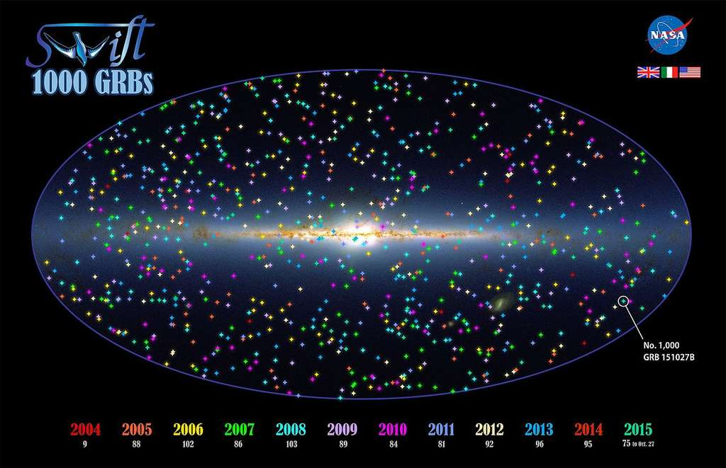 En 2015, le satellite Swift avait détecté, depuis le début de sa mission, plus de 1.000 sursauts gamma. Voici leurs positions rassemblées sur cette carte du ciel (au centre, la Voie lactée). © Nasa