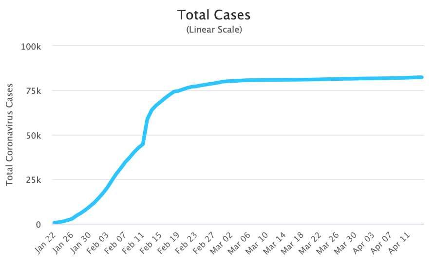 Nombre de cas de Covid-19 en Chine (échelle linéaire). © Worldometers.info