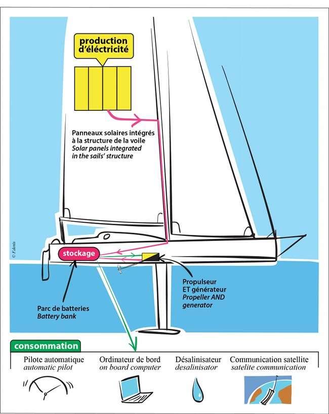 La gestion de l'énergie à bord du voilier de Conrad Colman, compétiteur du Vendée Globe 2016 (Foresight Natural Energy) est très particulière. Les batteries sont alimentées par des panneaux solaires souples, intégrés à la grand-voile, et par un générateur actionné par l'hélice quand le bateau navigue sous voiles. Celui-ci peut, à l'inverse, travailler en mode propulseur et entraîner l'hélice. © Conrad Colman