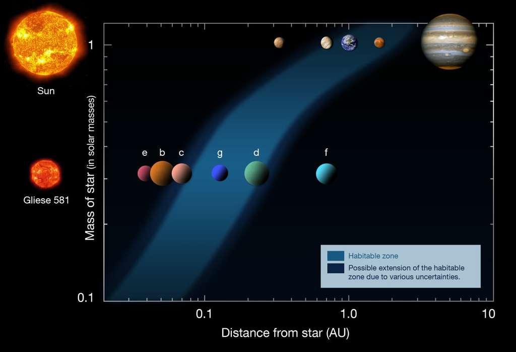 La zone d'habitabilité (en bleu) dépend de la taille de l'étoile (à gauche). Dans le Système solaire (en haut), elle se situe actuellement entre 1 et 3 UA (unités astronomiques), englobant la Terre et Mars. Autour de la naine rouge Gliese 581, nous connaissons six planètes, dont deux figurent dans la zone habitable, plus proche de l'astre car cette étoile est moins chaude. Gliese 581 d y restera au moins durant... 42 milliards d'années.