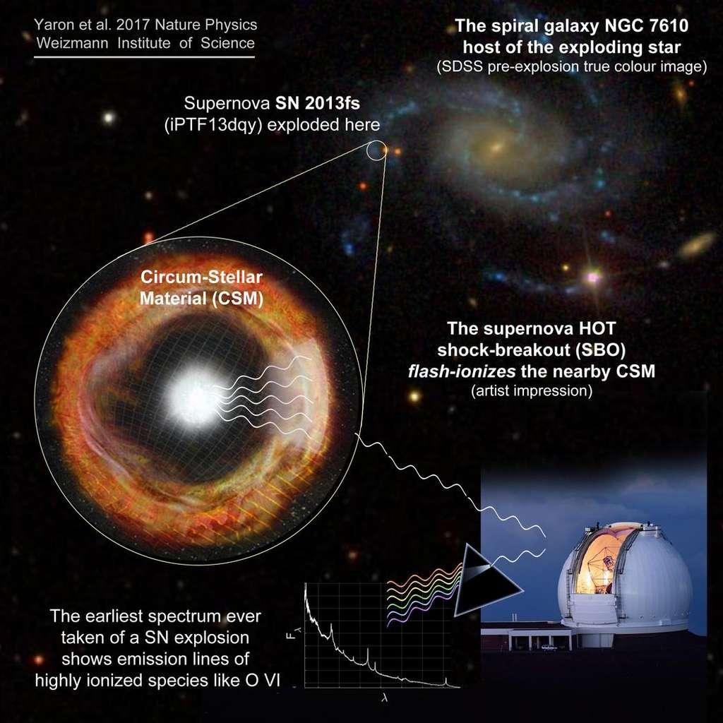 Voir les explications ci-dessous pour ce schéma. En bas à droite, le télescope Keck qui a permis de faire de la spectroscopie et de mettre en évidence des raies d'émission d'atome d'oxygène plusieurs fois ionisés (O VI). © Ofer Yaron