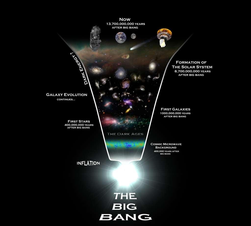 Une chronologie de l'univers observable, du Big Bang aux sondes Planck et Herschel, schématisant son passé et son évolution. Notez la phase d'inflation ayant prodigieusement dilaté l'espace juste au moment du Big Bang. © Rhys Taylor, Cardiff University
