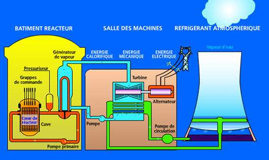 Schéma d'une centrale nucléaire