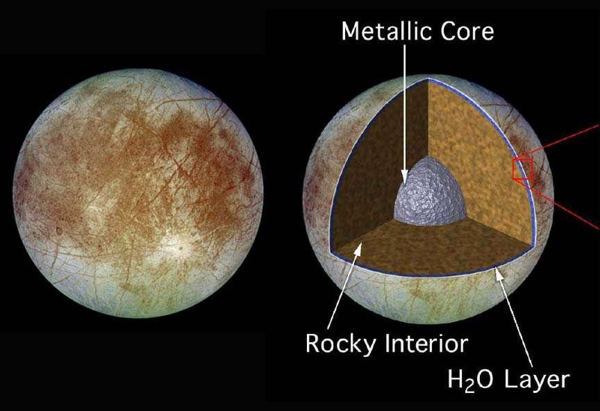 Vue externe d'Europe (à gauche) et structure interne probable de ce satellite de Jupiter (à droite). © Nasa, JPL