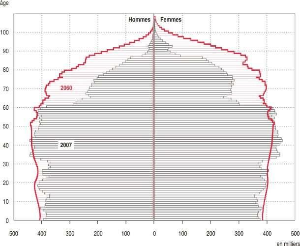 Estimation de la pyramide des âges en 2060 (courbe rouge) et comparaison avec la pyramide de 2007. © Insee