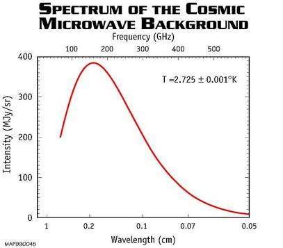 Le spectre mesuré par WMAP est celui d'un corps noir avec une précision époustouflante (Crédit : NASA).