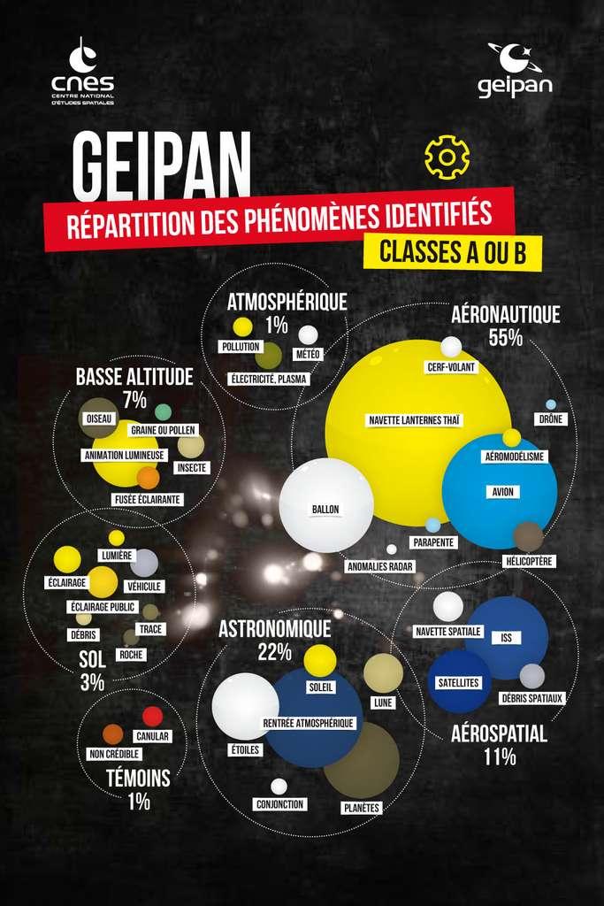 Plus de la moitié des observations d'Ovni s'expliquent par des objets volants parfaitement identifiés, comme les avions, les ballons ou les cerfs-volants. © Geipan