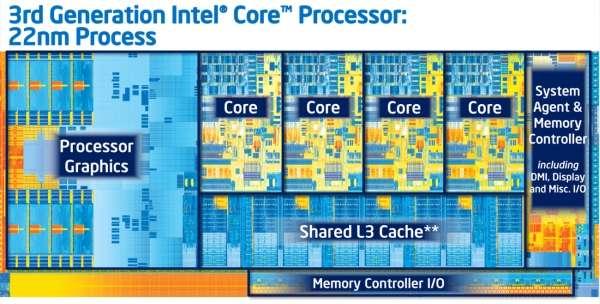 Schéma du nouveau processeur Ivy Bridge d'Intel. On distingue les quatre cœurs (Core) et la mémoire cache L3 (de niveau 3), disponible pour tous les quatre (Shared L3 Cache). La puce embarque un processeur graphique (à gauche) et, bien sûr, un contrôleur de mémoire (en bas et à droite). © Intel