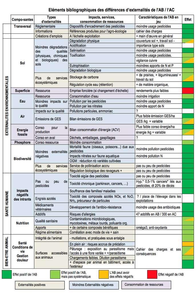 Tableau récapitulatif des effets bénéfiques de l'agriculture bio. © Itab