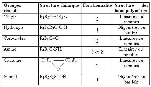 Exemples de groupements fonctionnels utilisés dans la polymérisation. Les oligomères sont des chaînes formées à partir d'un faible nombre de monomères.