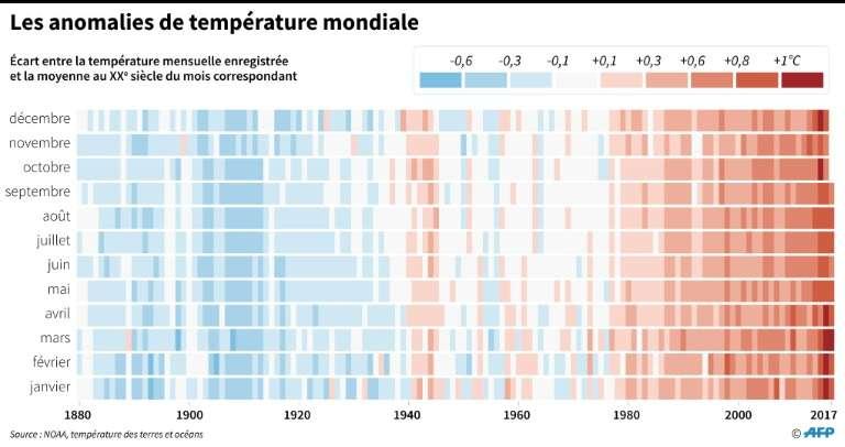 Les anomalies de température dans le monde depuis 1890. © Simon Malfatto, AFP