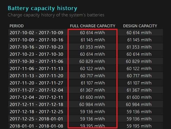La capacité de votre batterie pleinement chargée décroît au fil des semaines. © Microsoft