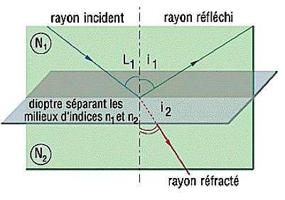 Principe de réfraction de la lumière. © telcite.fr