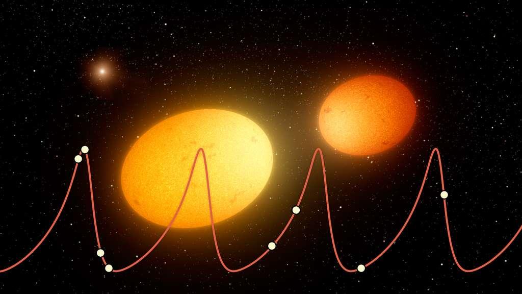 Ce schéma illustre le concept d'étoiles à battements de cœur. La courbe de lumière de ces étoiles ressemble à un électrocardiogramme. Le pic de luminosité des pulsations lumineuses se produit quand les deux étoiles sont proches. Elles sont alors fortement déformées. © Nasa