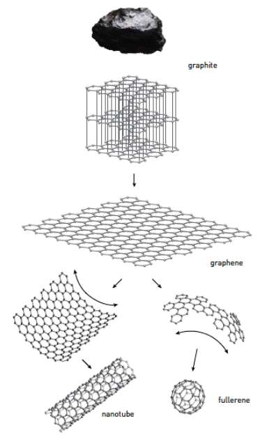 Une illustration des rapports entre graphène, nanotube et fullerène. © Airi Iliste-The Royal Swedish Academy of Sciences