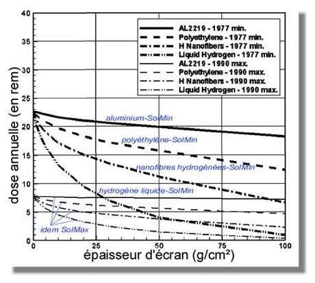 Effets protecteurs de différents matériaux sur la dose reçue au cours d'un trajet interplanétaire de 6 mois. Crédits : NASA