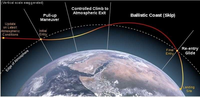 Schéma de la technique de rentrée atmosphérique que doit utiliser la capsule de retour Chang'e 5-T1. © DR