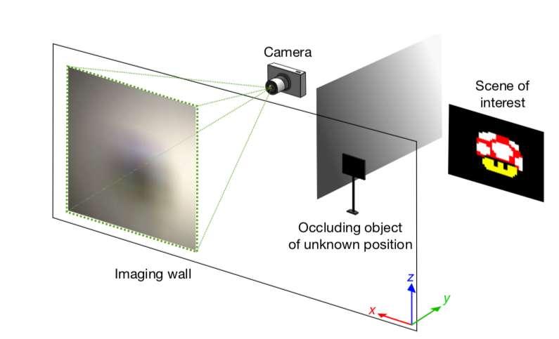 Une image de champignon Mario Kart est projetée sur un mur à travers un obstacle situé dans une position aléatoire. Un appareil photo digital prend ensuite un cliché de cette ombre sur le mur et l'image est traitée par un algorithme de reconstruction. © Charles Saunders et al, Nature, 2018