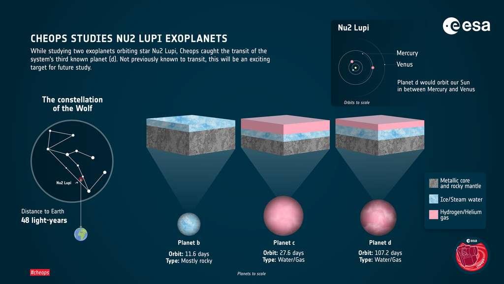 Infographie des différentes planètes du système Nu2 Lupi. ©ESA