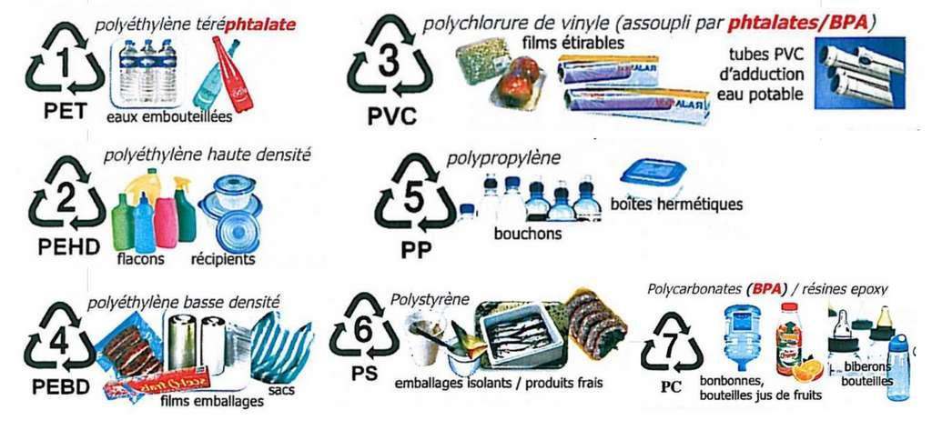 Les différentes matières plastiques avec leur logo et leur utilisation. © domaine public