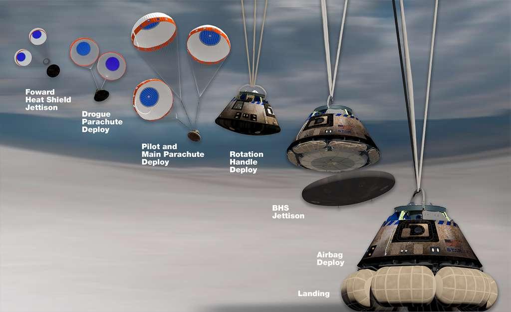 Les différentes manœuvres à réaliser lors de l'atterrissage de la capsule Starliner. © Boeing