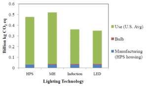 Cliquer pour agrandir. Bilan des émissions de dioxyde de carbone de l'intégralité du cycle de vie des différentes technologies d'éclairage. C'est l'utilisation des ampoules (en vert) qui est responsable de la majorité des émissions. © Mascaro Center for Sustainable Innovation