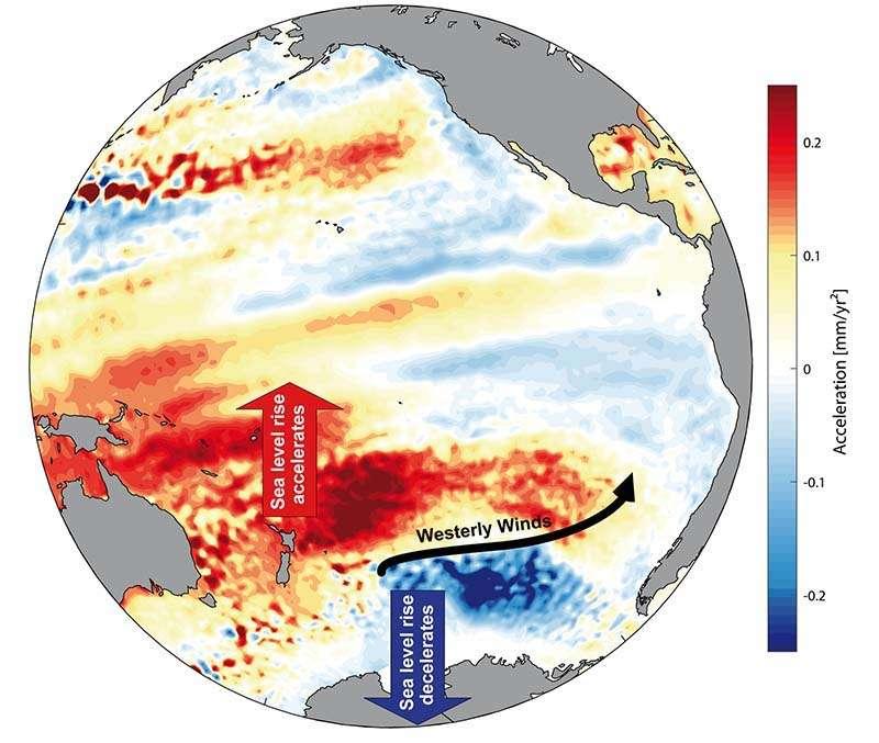 Dans l'hémisphère sud, l'intensification et le léger décalage des vents d'ouest ont entraîné une augmentation beaucoup plus rapide de la hausse du niveau de la mer dans le Pacifique Sud par rapport à la moyenne mondiale. Cependant, par la circulation des masses d'eau, l'élévation du niveau de la mer ralentit dans la région au sud des vents d'ouest. © Université de Siegen
