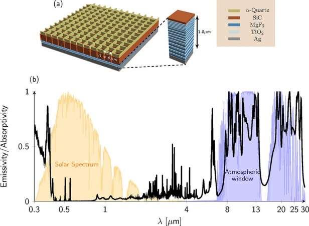 Le dispositif remplit deux fonctions. Une première couche réfléchit la lumière du soleil pour maintenir la structure fraîche (en jaune). Une seconde couche rayonne la chaleur du bâtiment vers l'extérieur dans une longueur d'onde telle qu'elle n'est pas piégée dans l'atmosphère par les gaz à effet de serre (en violet). © Eden Rephaeli et al., Nano Letters