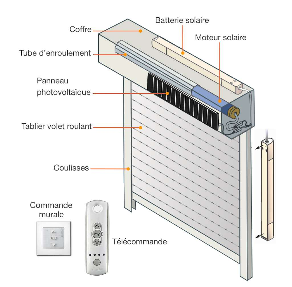 Le panneau solaire se fixe sur le coffre du volet roulant. Il peut être déporté d'un côté ou de l'autre afin de bénéficier d'une meilleure luminosité. Selon les possibilités, la batterie se loge à l'intérieur du coffre ou à l'extérieur, au dos d'une coulisse. © M.B. d'après documentation Somfy