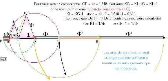 Identifier la suite de Fibonacci.