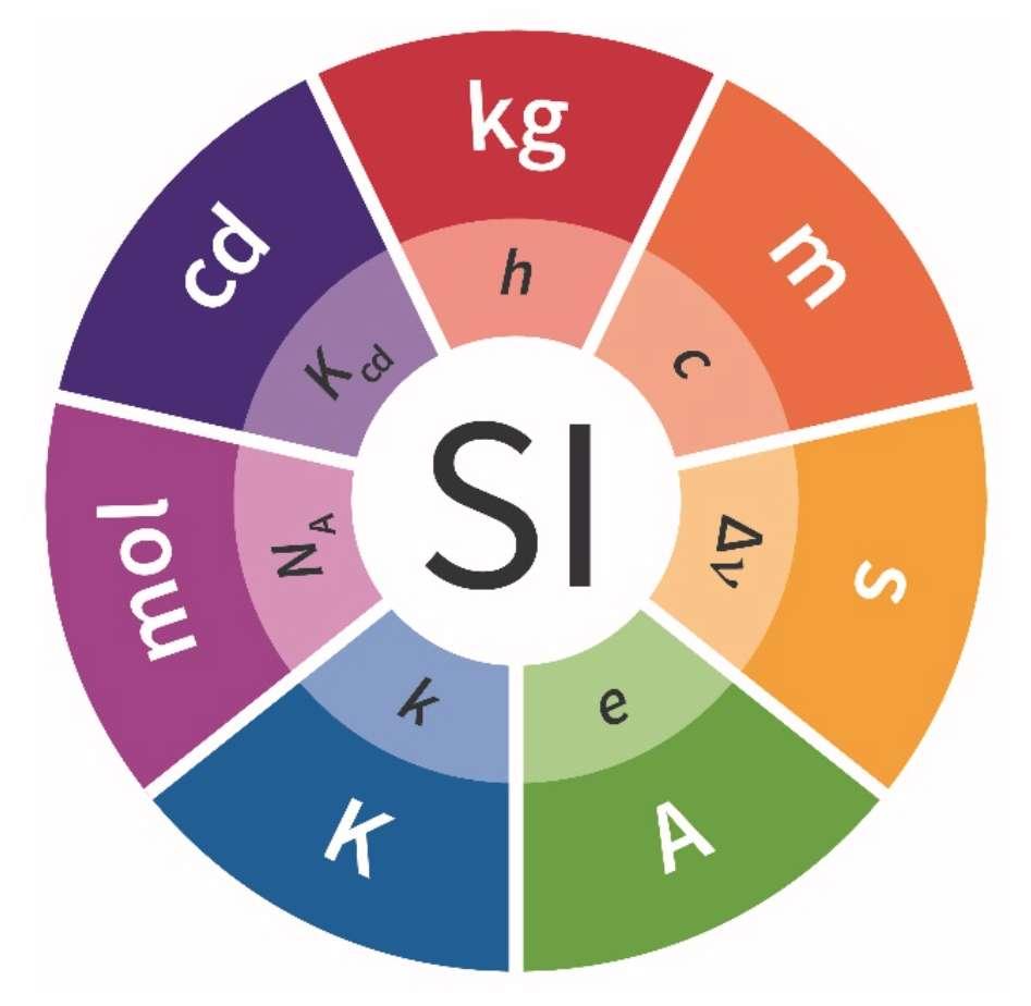 Les sept unités de base du SI.© BIPM