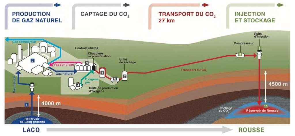 Sur le site de Rousse, le groupe Total a expérimenté avec succès une chaîne de captage et de stockage géologique (CSC) de CO2. Le tout grâce à un réservoir de gaz naturel exploité entre 1972 et 2008 qui présentait les qualités nécessaires de sécurité et de pérennité du stockage. En trois ans, quelque 51.000 tonnes de CO2 ont été stockées. © Total
