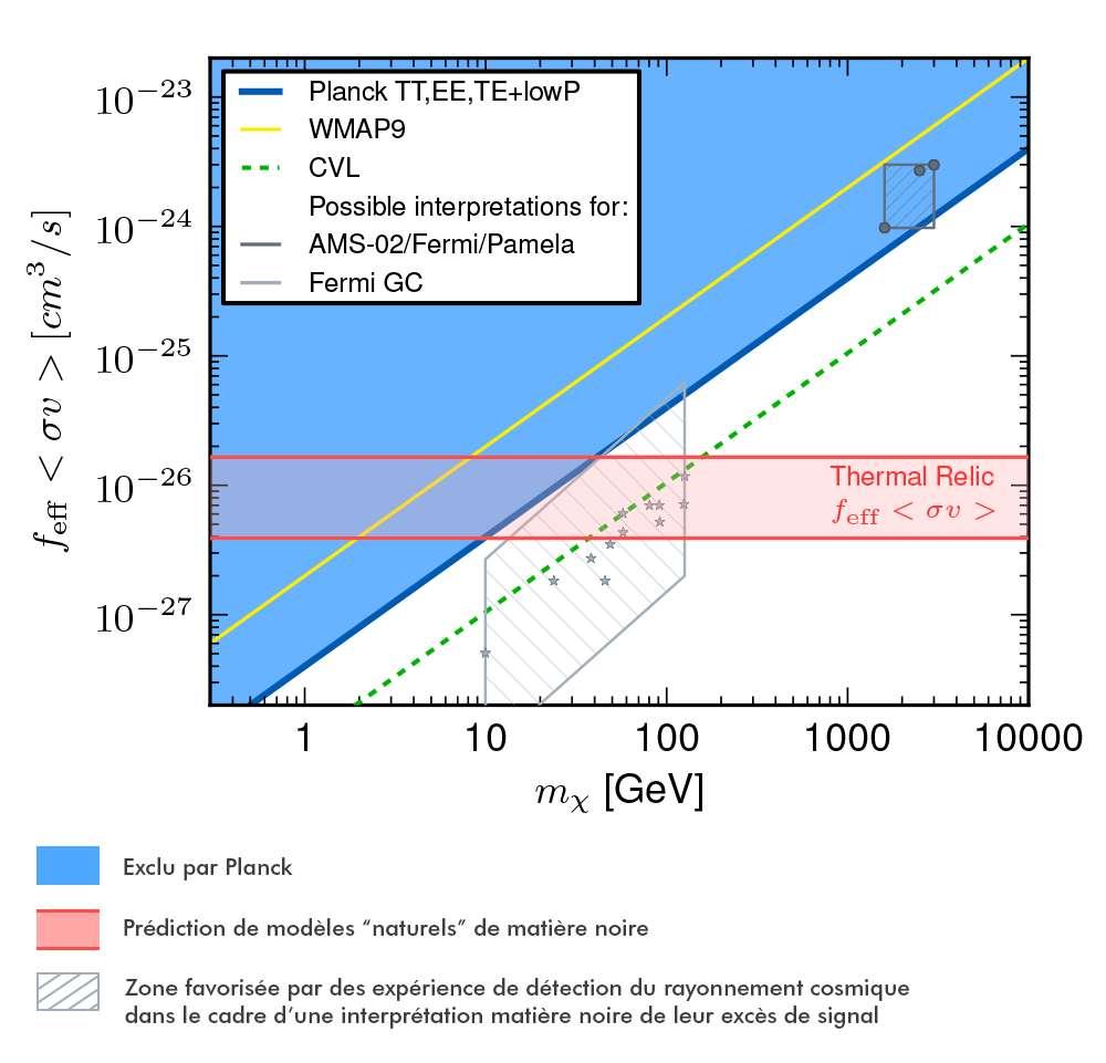 Schéma des contraintes apportées par diverses expériences sur le produit (section efficace x vitesse) et la masse de la particule de matière noire. La zone bleue est exclue par Planck 2014 à 95 % de niveau de confiance, le trait jaune indique quelle partie était déjà exclue par WMap 9. La ligne pointillée verte montre la sensibilité ultime d'une expérience mesurant le rayonnement fossile avec la même résolution angulaire que Planck. La bande rouge correspond aux modèles avec une densité relique thermique considérés comme les plus naturels. Les cercles gris foncé indiquent les valeurs préférées d'après les excès de rayonnement cosmique mesurés par Pamela/AMS-02/Fermi. Les étoiles en gris clair montrent les modèles de matière noire qui s'ajustent au mieux à l'excès mesuré par Fermi en direction du centre galactique. Les zones hachurées illustrent les incertitudes d'origine astrophysique sur ces calculs. © ESA, collaboration Planck