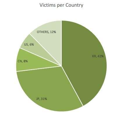 D'après les chiffres de Forcepoint Security Labs, la Corée du Sud (KR, 42 % sur le graphique) et le Japon (JP, 31 %) sont les plus touchés par l'attaque Jaku, suivis de la Chine (CN, 8 %) et des États-Unis (US, 6 %). © Forcepoint Security Labs