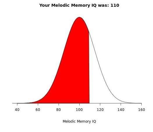 Le test musical développé par les chercheurs consiste à reconnaître, parmi trois mélodies jouées à des hauteurs différentes, celle qui est différente des deux autres. Une courbe permet de visualiser le score par rapport à la valeur 100 correspondant à la moyenne de la population. © www.themusicquiz.org, Goldsmiths University, University of Cambridge