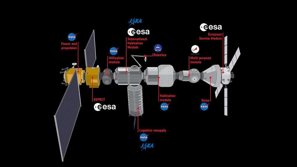 Configuration retenue de l'avant-poste lunaire (Gateway) qui sera lancé et mis en service à l'horizon 2025. © Nasa, ESA