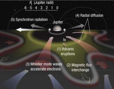 (1) Les gaz volcaniques de Io sont ionisés et forment un tore de plasma froid dense autour de Jupiter. (2) La rotation rapide de Jupiter modifie les flux de champs magnétiques et excite des modes d'ondes dits whistler. (3) La résonance gyro-magnétique des particules avec les ondes accélère les électrons à des énergies relativistes (atteignant des mega-électron-volts). (4) Un mécanisme de diffusion radiale transporte des électrons vers la planète et les accélère à des énergies encore plus élevées (via des accélérations betatron et Fermi secondaires, voir le texte). (5) Un intense rayonnement synchrotron est émis par les électrons ultra-relativistes près de la planète (jusqu'à 1,4 Rj, rayon de Jupiter). Crédit : Nature Physics